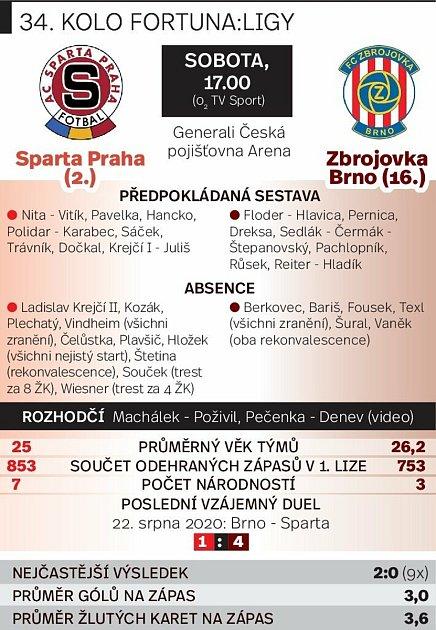 Grafika před utkáním Sparta Praha vs. Zbrojovka Brno.