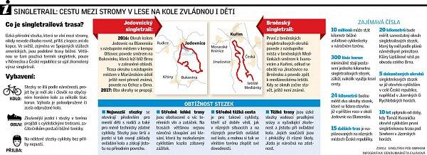 Singletrail: cestu mezi stromy vlese na kole zvládnou iděti