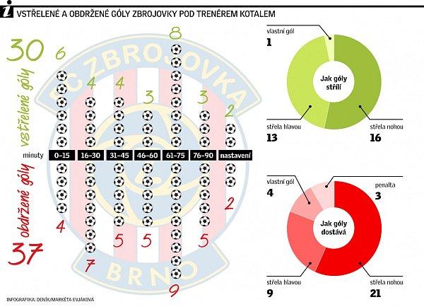 Nejčastěji hráči Zbrojovky napínají síť soupeře vrozmezí od 61.do 75.minuty.