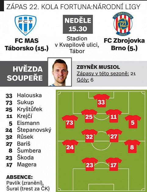 FC MAS Táborsko - FC Zbrojovka Brno.