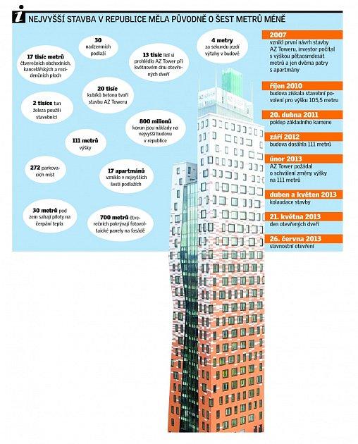AZ Tower. Infografika