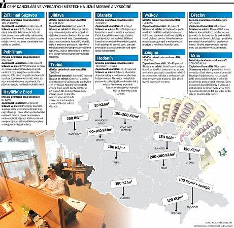 Ceny kanceláří na jižní Moravě a na Vysočině.