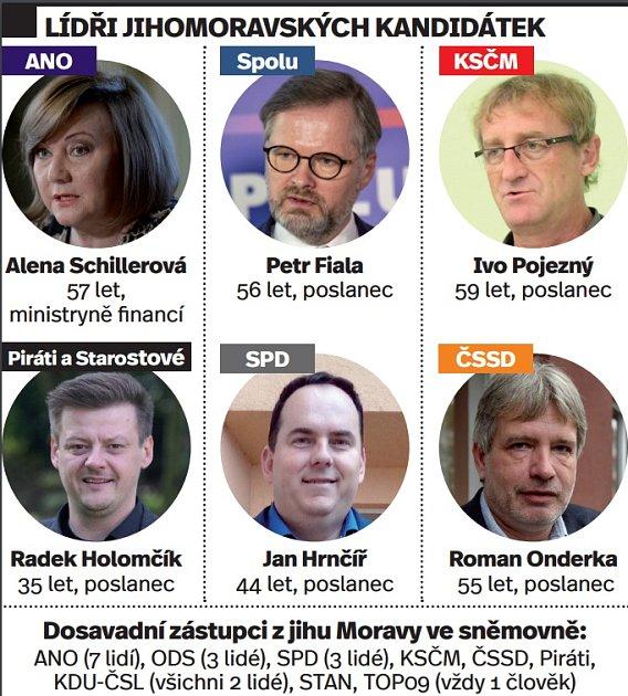 Lídři jihomoravských kandidátek pro letošní volby.