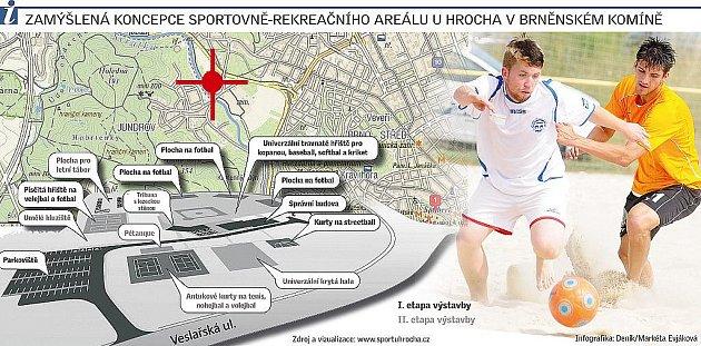 Zamýšlená koncepce sportovně-rekreačního areálu UHrocha vbrněnském Komíně.