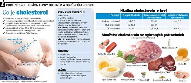 Informace ocholesterolu.