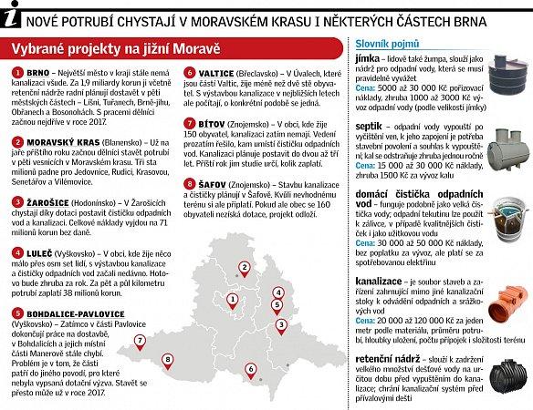 Infografika. Kde chystají nová potrubí a kanalizaci na jižní Moravě.