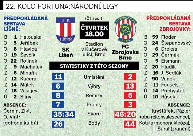 Fotbalové utkání Líšeň proti Zbrojovce.