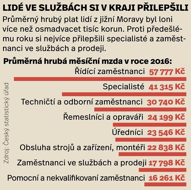 Mzda vroce 2016na jižní Moravě.