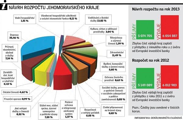 Návrh jihomoravského rozpočtu. Infografika