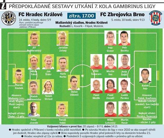 Hradec Králové vs. Zbrojovka Brno.