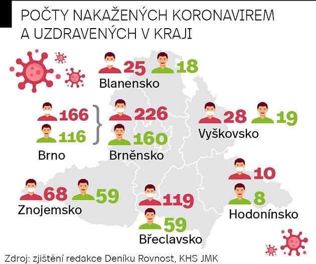 Počty nakažených koronavirem a uzdravených na jižní Moravě kpátečnímu podvečeru.