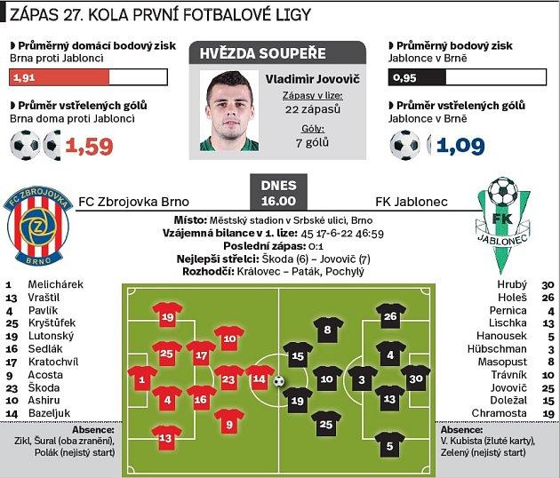 Zápas 27.kola první fotbalové ligy. INFOGRAFIKA.