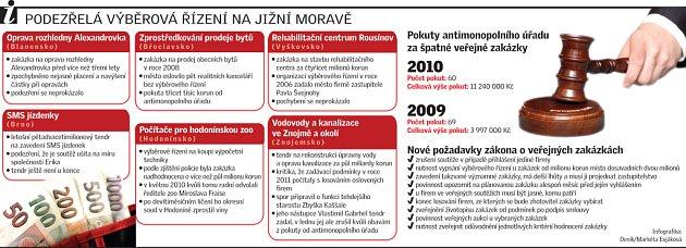Podezřelá výběrová řízení na jižní Moravě.