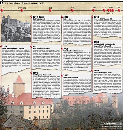 Deset milníků vdějinách hradu Veveří.