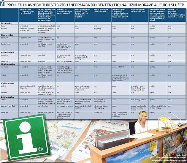 Přehled hlavních turistických informačních center na jižní Moravě a jejich služeb.