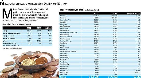 Rozpočet Brna pro rok 2013.