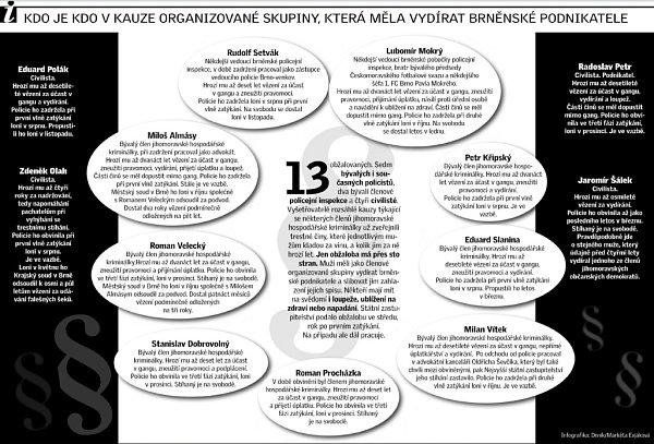 Kdo je kdo vkauze organizované skupiny, která měla vydírat brněnské podnikatele.
