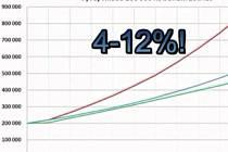 Záběr z podvodného videa brněnské firmy Double Investments Limited lákající na vysoké zhodnocení vkladů.