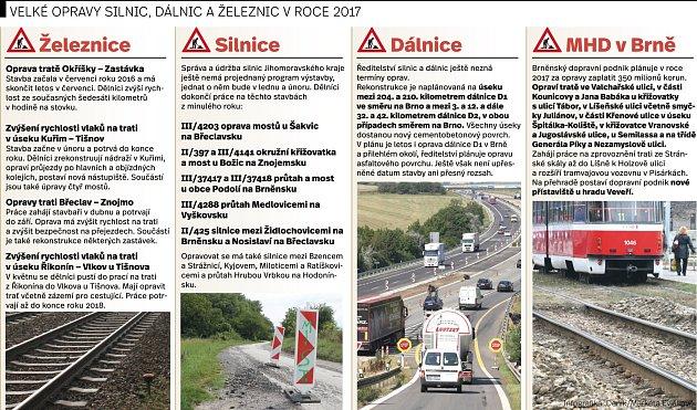 Velké opravy silnic, dálnic, železnic na jižní Moravě vroce 2017.