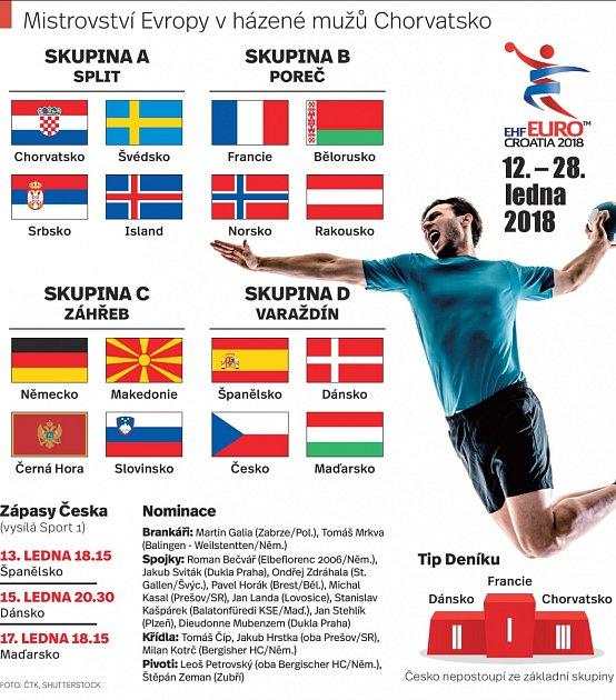 Na Euro se nepodívá Sobol a Šlachta. Češi vsadí na totální nasazení. Infografika.