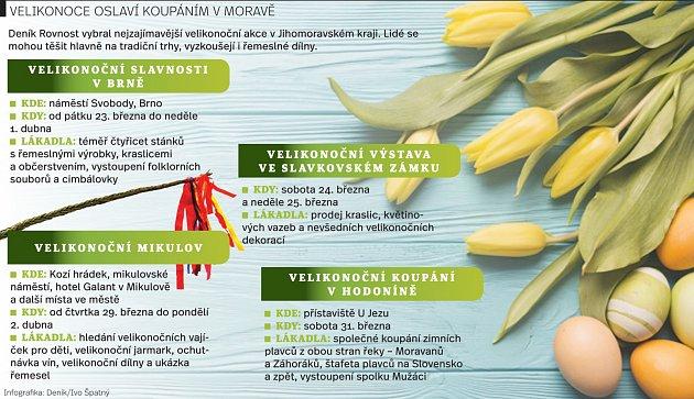Velikonoce na jihu Moravy. Infografika.