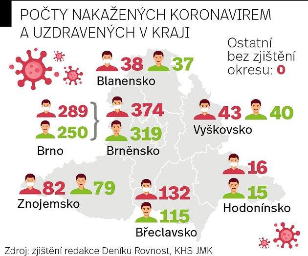 Počty nakažených vJihomoravském kraji.