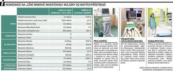 Nemocnice infografika