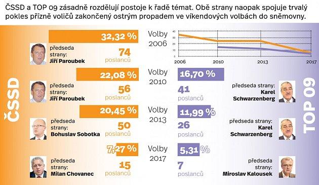 ČSSD a TOP 09ve volbách.