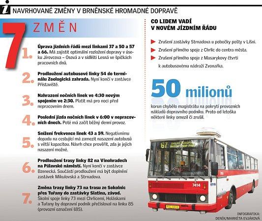 Navrhované změny vbrněnské hromadné dopravě.