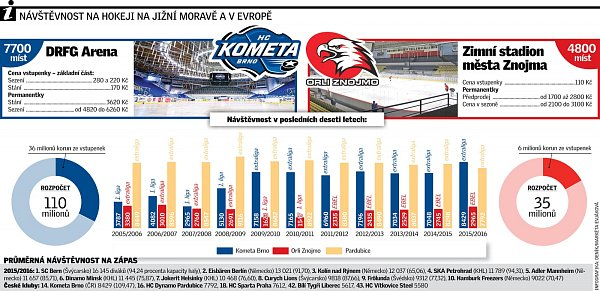 Infografika. Návštěvnost hokeje.