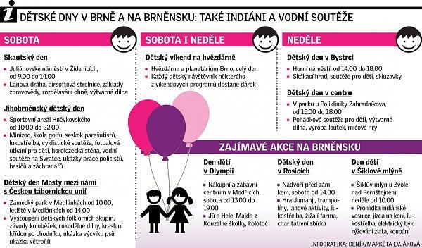 Den dětí. Infografika