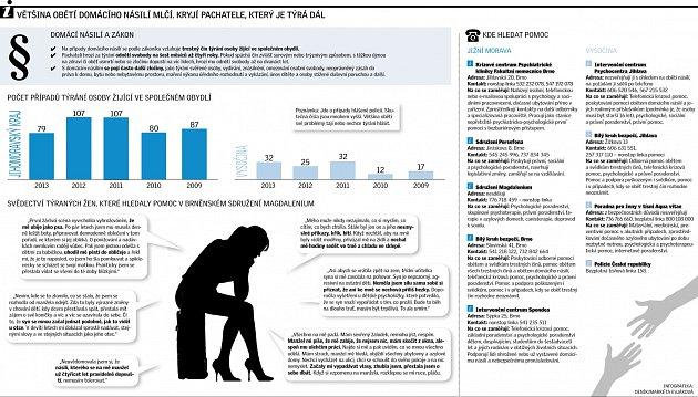 Domácí násilí. Infografika