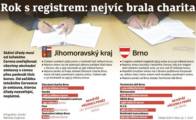 Registr smluv a JM.