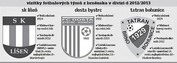 Vizitky fotbalových týmu zbrnenska vdivizi D 2012/2013