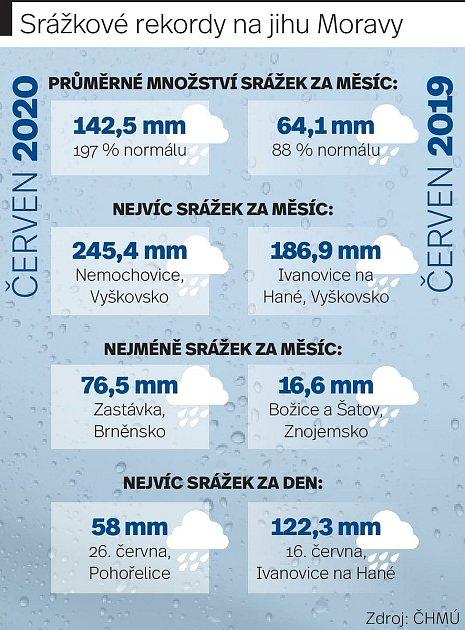 Letošní červen byl na jihu Moravy na srážky velmi bohatý.