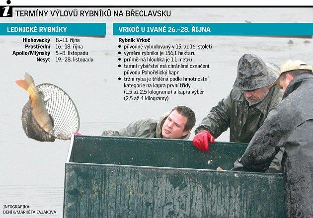 Výlovy rybníků na Břeclavsku.