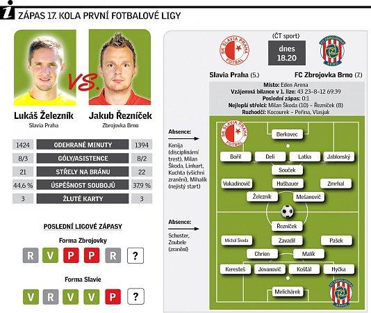 Sestavy zápasu mezi Zbrojovkou Brno a Slavií Praha.