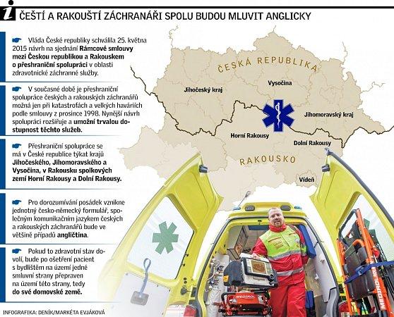 Čeští a rakouští záchranáři spolu budou mluvit anglicky.