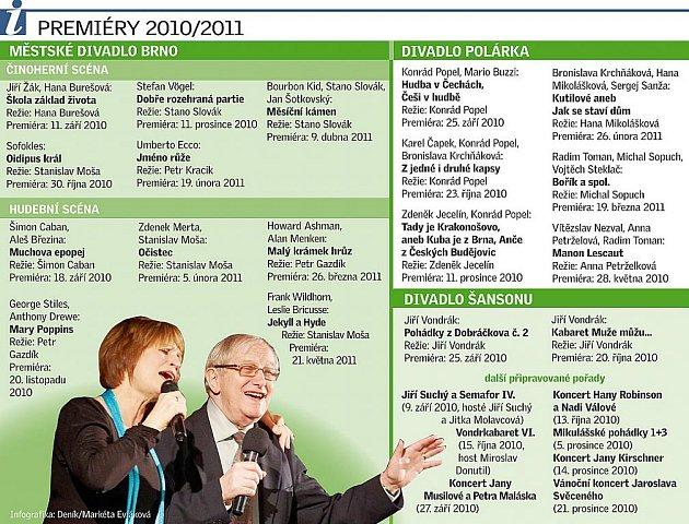 Premiéry 2010/2011.