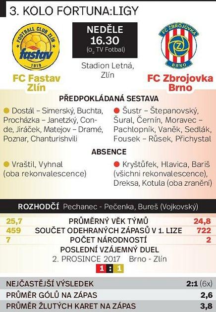 3. kolo FORTUNA:LIGY: Zlín - Zbrojovka Brno.