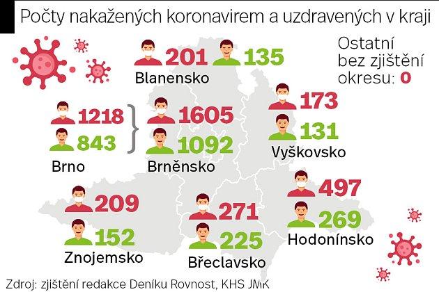 Počty nakažených koronavirem a uzdravených na jihu Moravy kstředeční půlnoci.