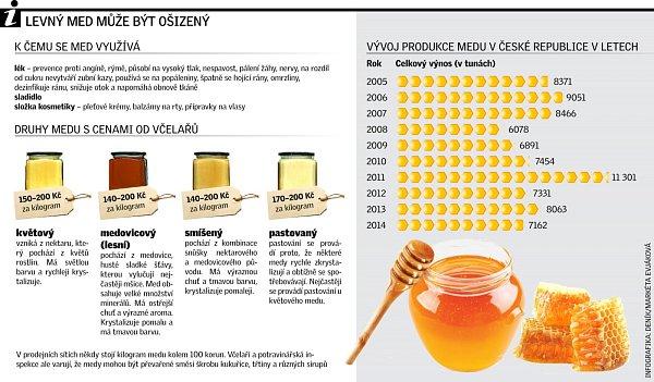 Levný med může být ošizený.