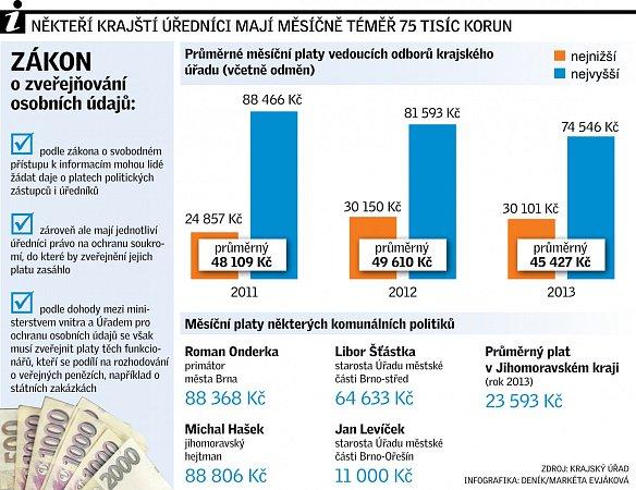 Platy. Infografika