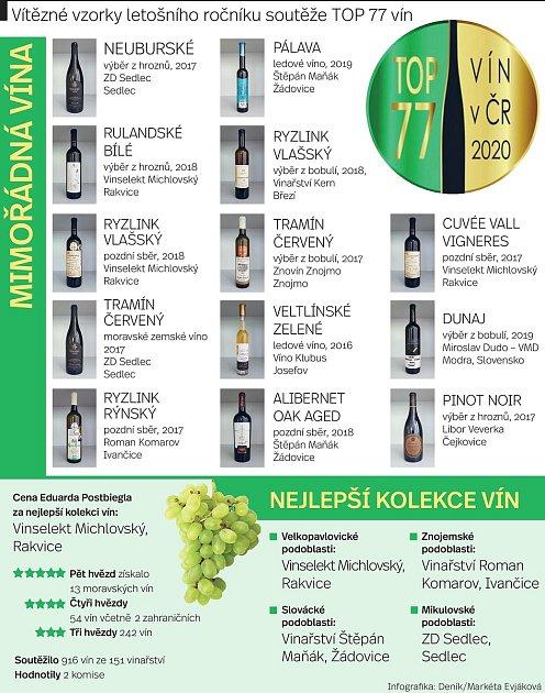 Vletošním ročníku soutěže Top 77vín České republiky získalo 5hvězd třináct vín.