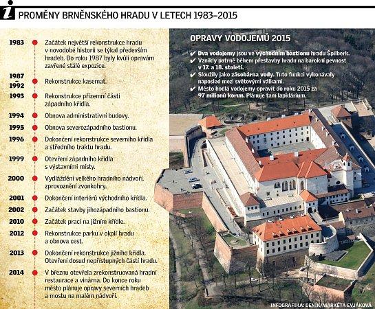 Proměny brněnského hradu Špilberk.