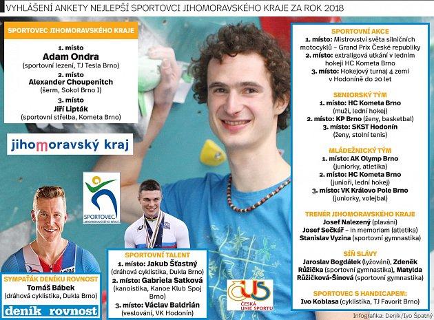 Sportovec Jihomoravského kraje.