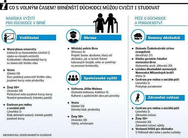 Důchodci. Infografika