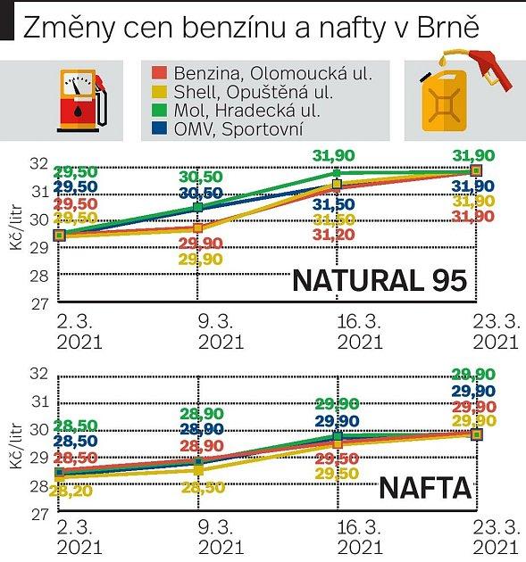 Změny cen benzínu a nafty vBrně za březen 2021.Infografika.