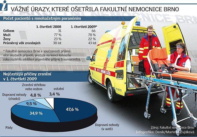 Vážné úrazy, které ošetřila Fakultní nemocnice Brno.