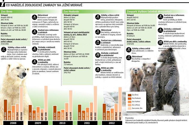 Infografika zoo
